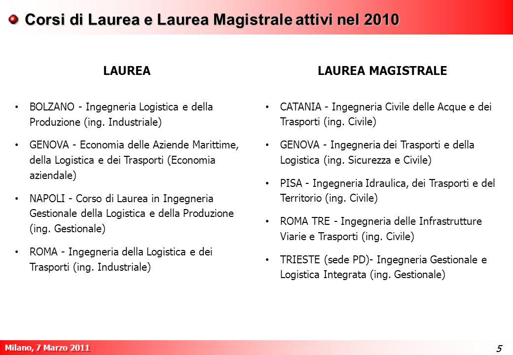 Corsi di Laurea e Laurea Magistrale attivi nel 2010