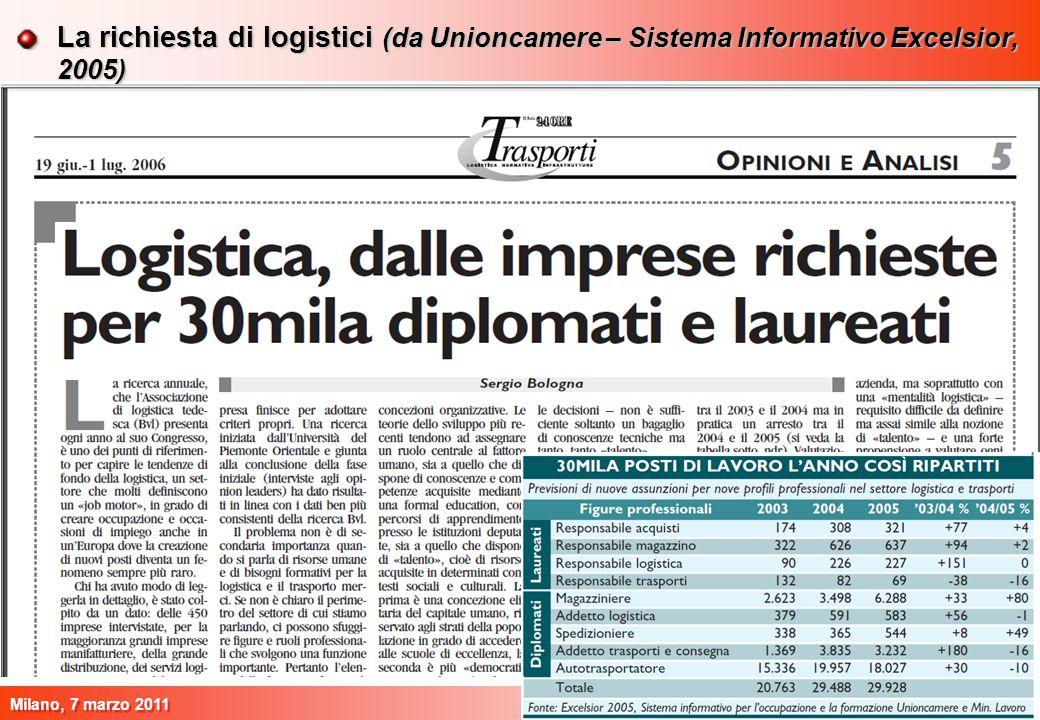 La richiesta di logistici (da Unioncamere – Sistema Informativo Excelsior, 2005)