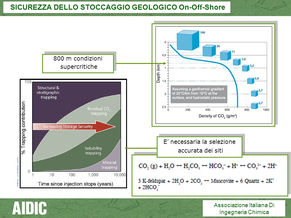 SICUREZZA DELLO STOCCAGGIO GEOLOGICO On-Off-Shore