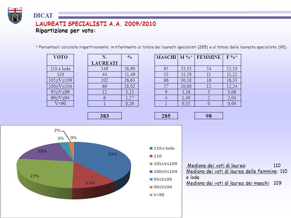 LAUREATI SPECIALISTI A.A. 2009/2010 Ripartizione per voto: