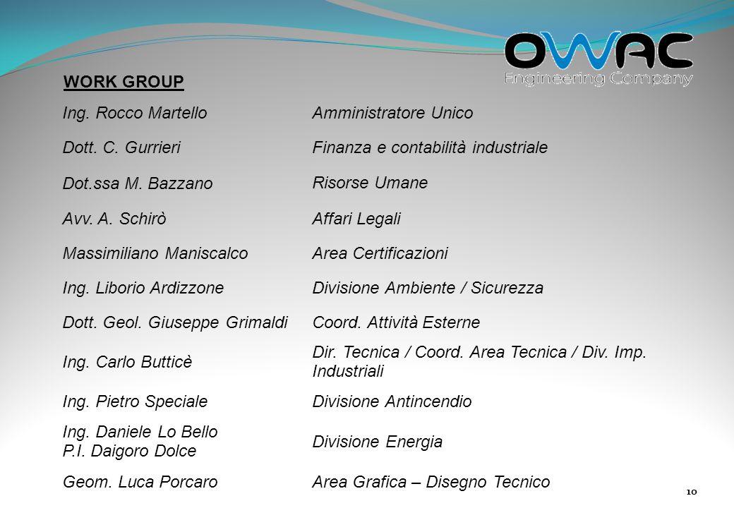 WORK GROUP Ing. Rocco Martello. Amministratore Unico. Dott. C. Gurrieri. Finanza e contabilità industriale.