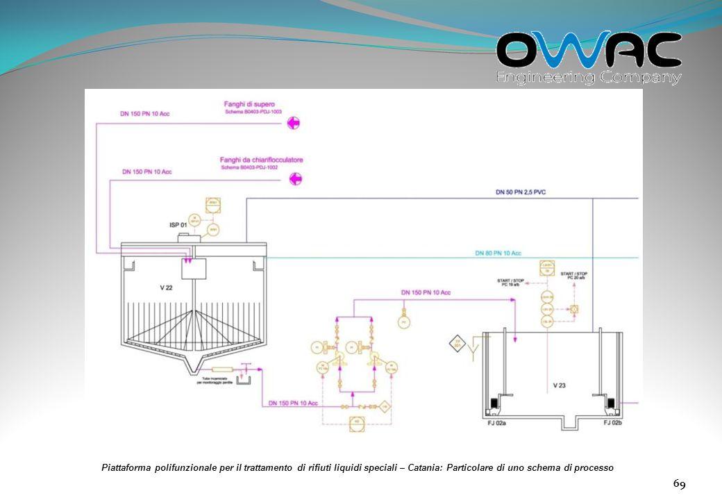 Piattaforma polifunzionale per il trattamento di rifiuti liquidi speciali – Catania: Particolare di uno schema di processo