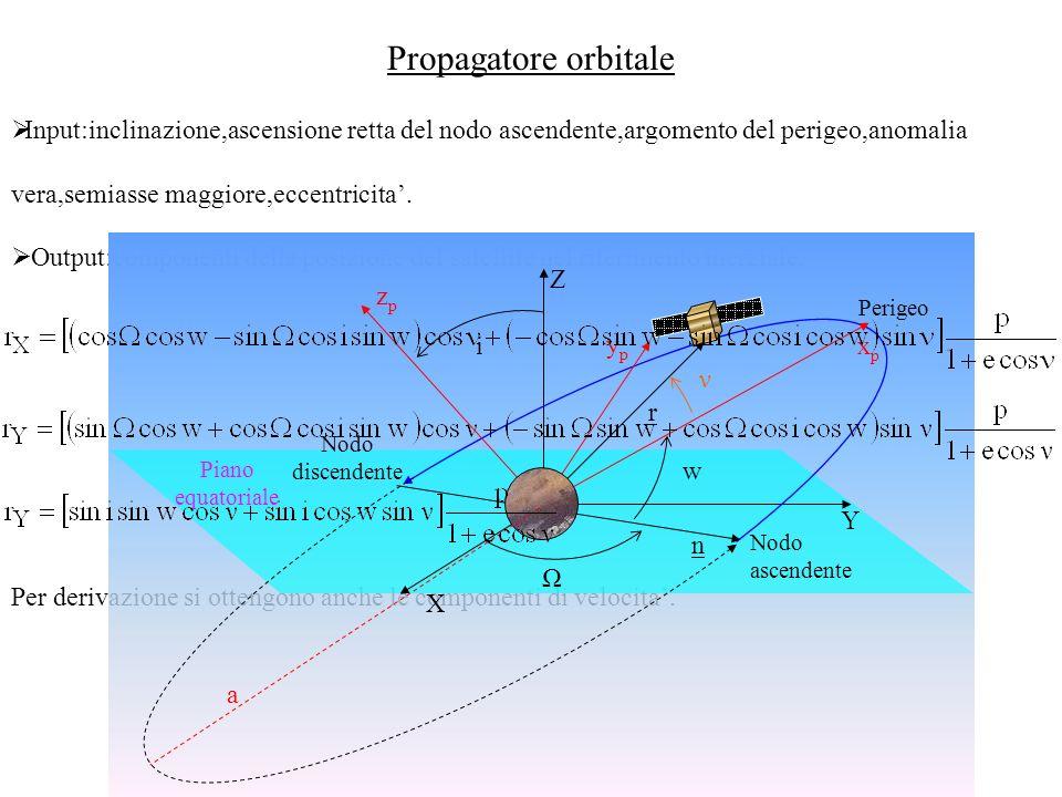 Propagatore orbitale Input:inclinazione,ascensione retta del nodo ascendente,argomento del perigeo,anomalia vera,semiasse maggiore,eccentricita'.