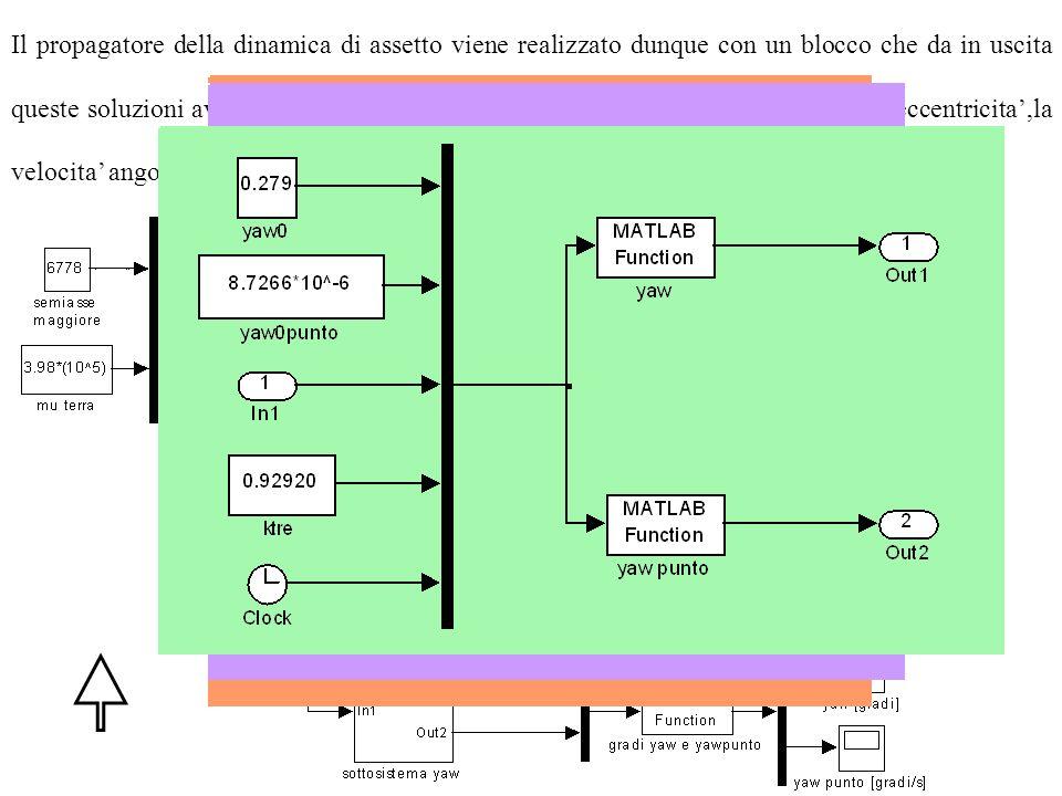 Il propagatore della dinamica di assetto viene realizzato dunque con un blocco che da in uscita queste soluzioni avendo in entrata gli angoli iniziali ,le velocita' angolari iniziali,l'eccentricita',la velocita' angolare media ,i dati relativi ai momenti d'inerzia di massa.