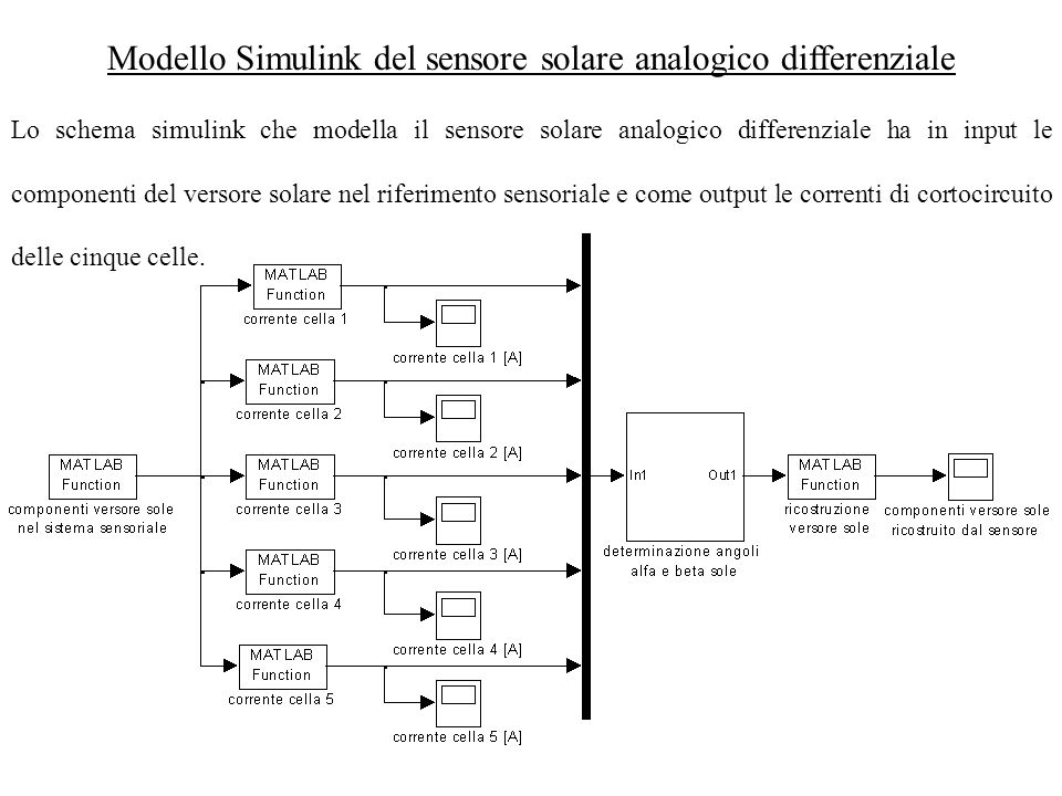 Modello Simulink del sensore solare analogico differenziale