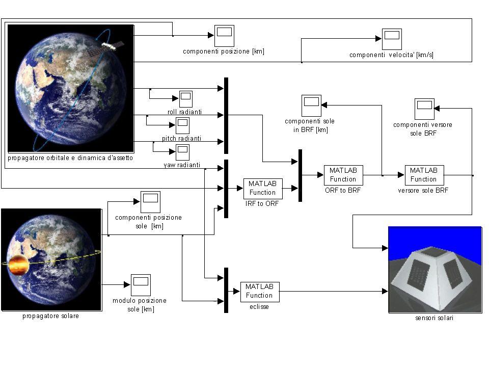Nel programma di simulazione sono stati considerati cinque sensori solari,ognuno posto su una faccia del satellite tranne quella rivolta verso la terra ,in modo da aumentare le possibilita' di ricostruzione della direzione solare.Inoltre e' stato simulato un funzionamento ideale dei sensori con celle solari perfettamente uguali ed un funzionamento reale con celle aventi correnti massime di cortocircuito uguali a meno dell'1%.