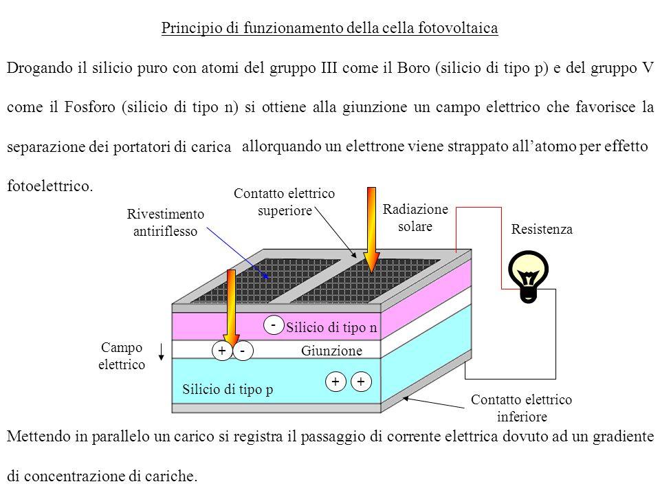 Principio di funzionamento della cella fotovoltaica