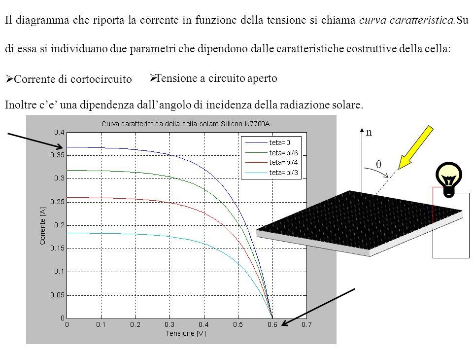 Il diagramma che riporta la corrente in funzione della tensione si chiama curva caratteristica.Su di essa si individuano due parametri che dipendono dalle caratteristiche costruttive della cella: