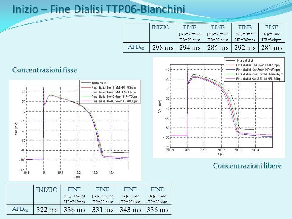 Inizio – Fine Dialisi TTP06-Bianchini