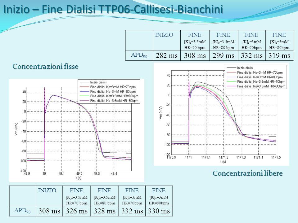 Inizio – Fine Dialisi TTP06-Callisesi-Bianchini