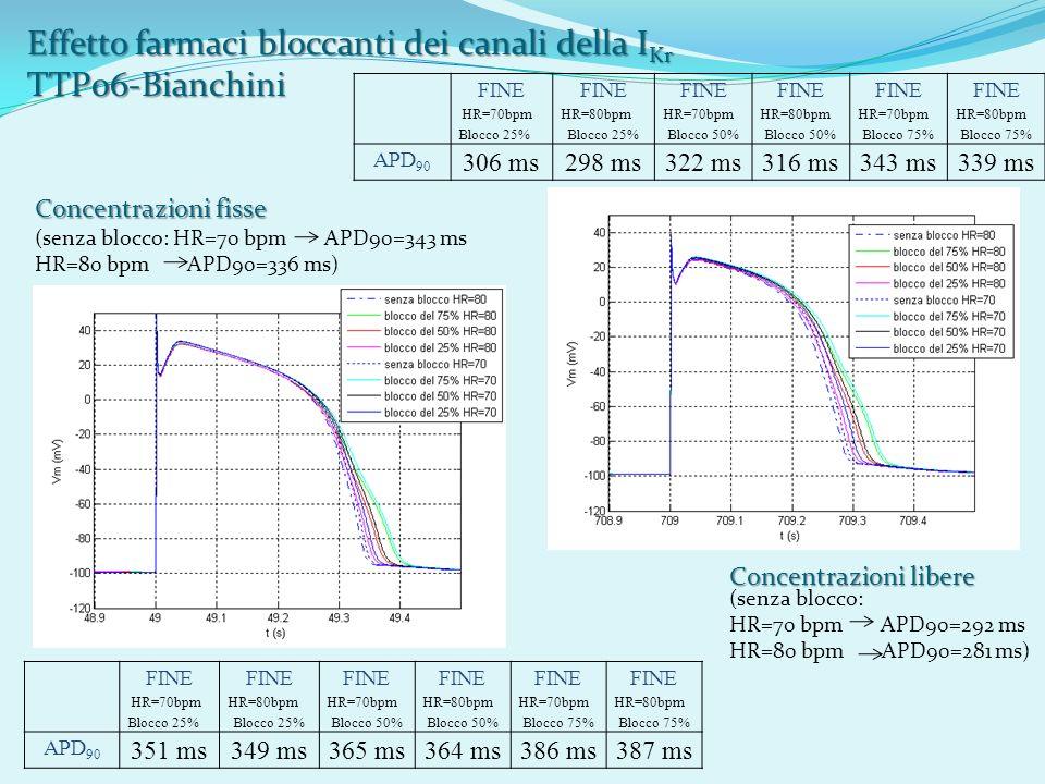 Effetto farmaci bloccanti dei canali della IKr TTP06-Bianchini