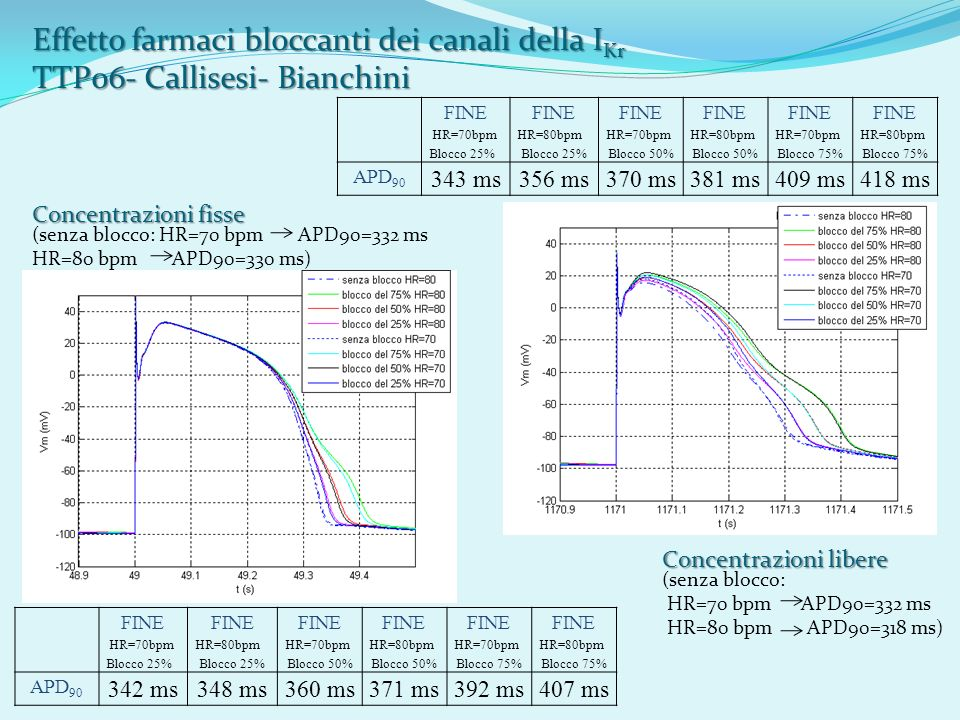Effetto farmaci bloccanti dei canali della IKr TTP06- Callisesi- Bianchini