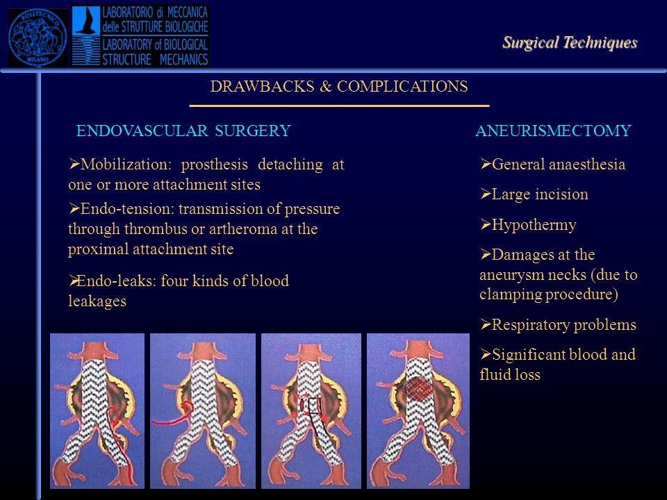 DRAWBACKS & COMPLICATIONS