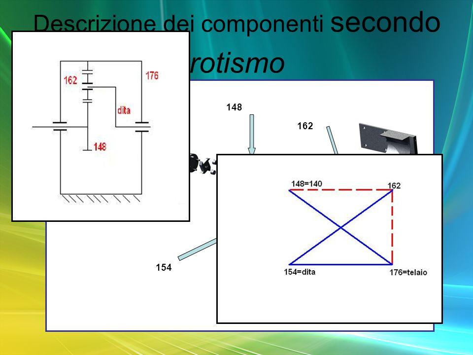 Descrizione dei componenti secondo rotismo