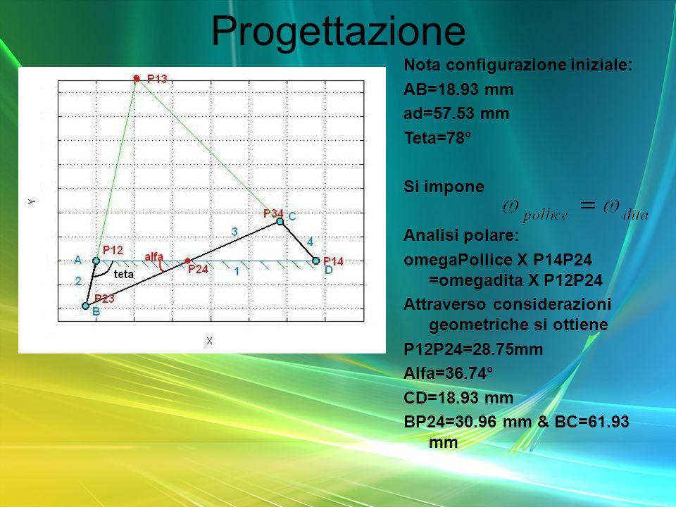 Progettazione Nota configurazione iniziale: AB=18.93 mm ad=57.53 mm