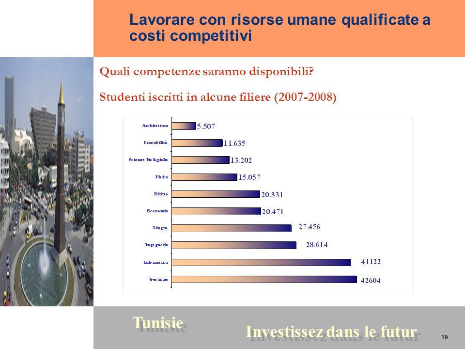 Lavorare con risorse umane qualificate a costi competitivi