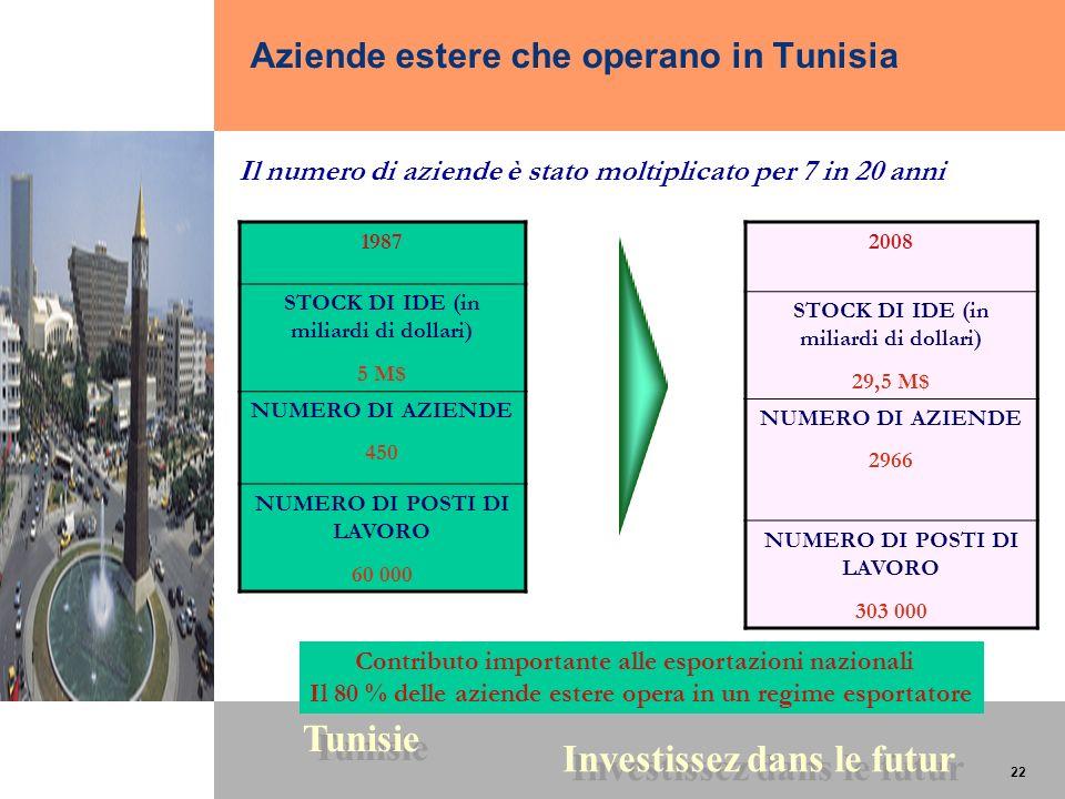 Aziende estere che operano in Tunisia