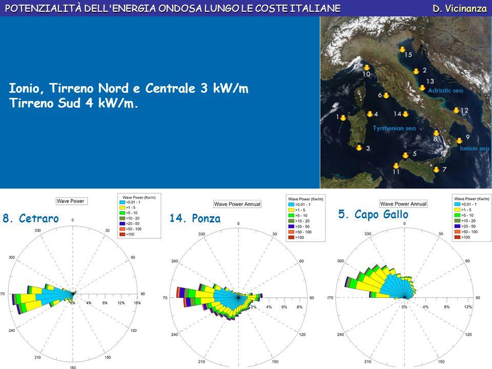 Ionio, Tirreno Nord e Centrale 3 kW/m Tirreno Sud 4 kW/m.