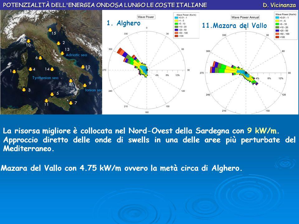 Mazara del Vallo con 4.75 kW/m ovvero la metà circa di Alghero.