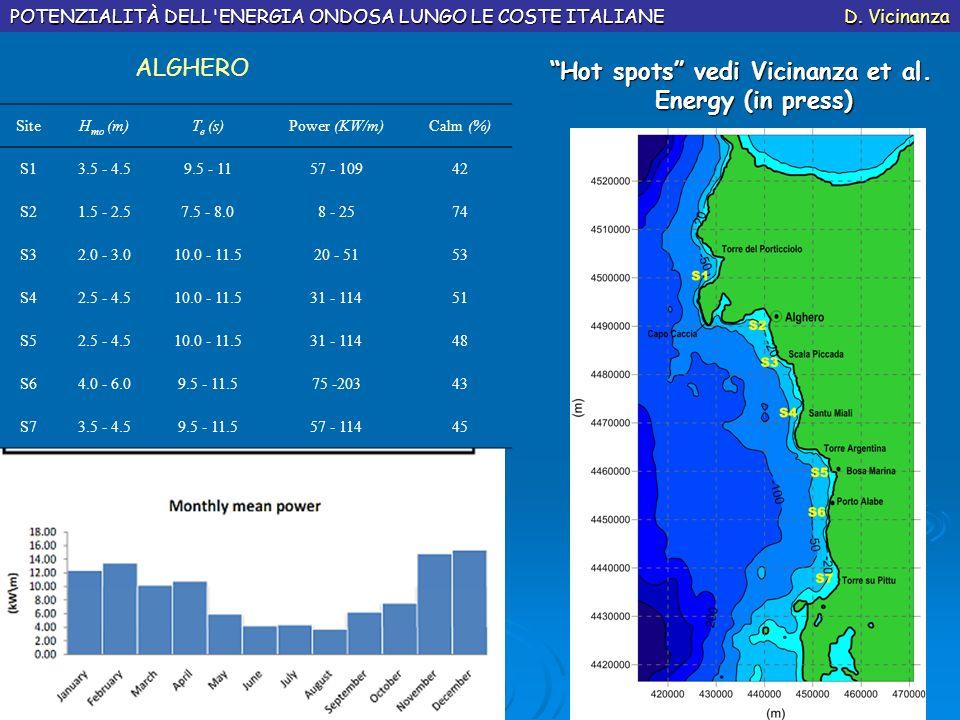 Hot spots vedi Vicinanza et al. Energy (in press)