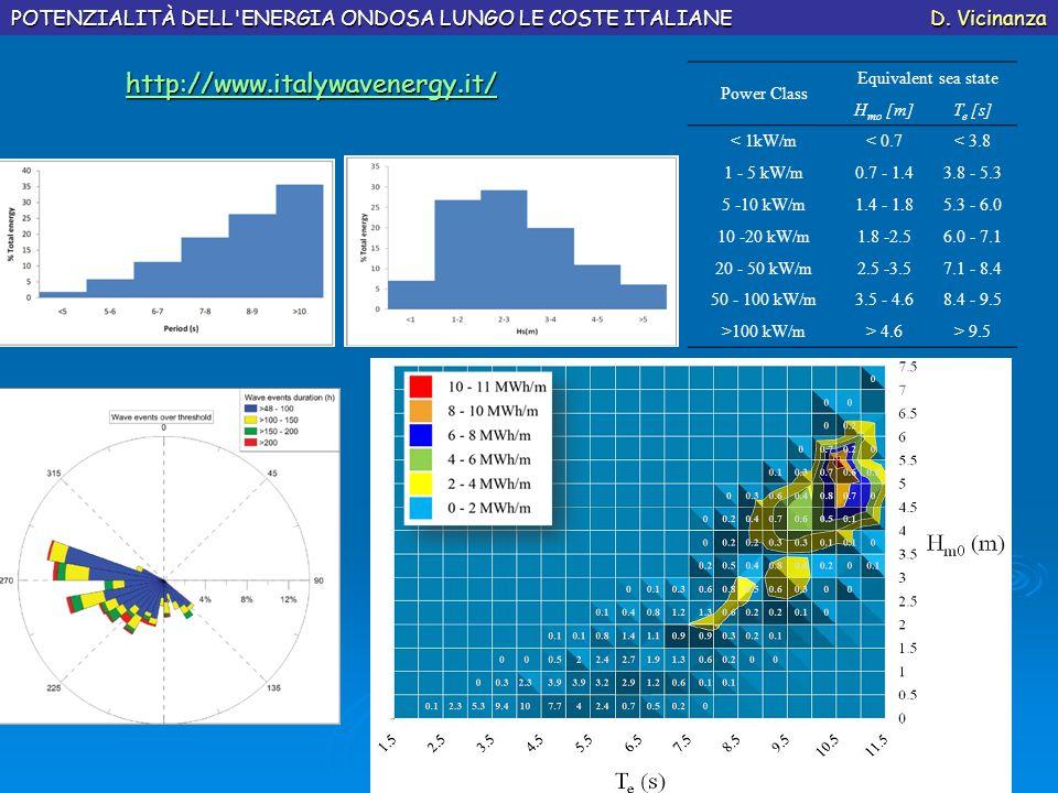 Alghero Mazara http://www.italywavenergy.it/