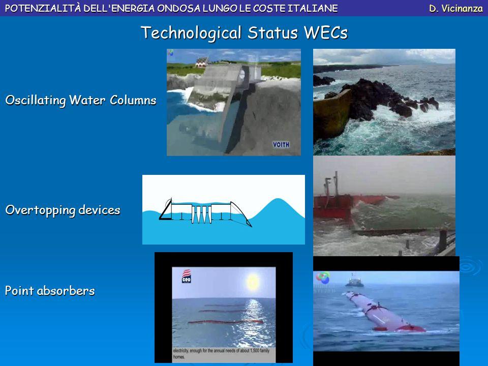Technological Status WECs