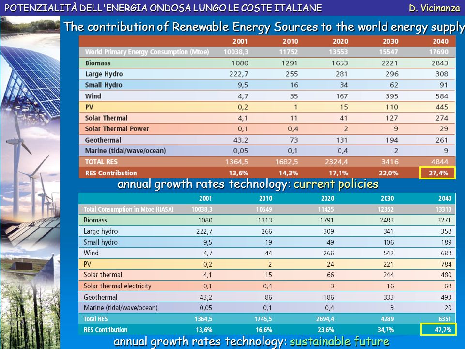 annual growth rates technology: current policies