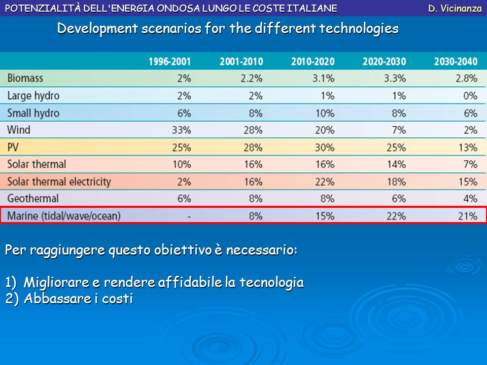 Development scenarios for the different technologies