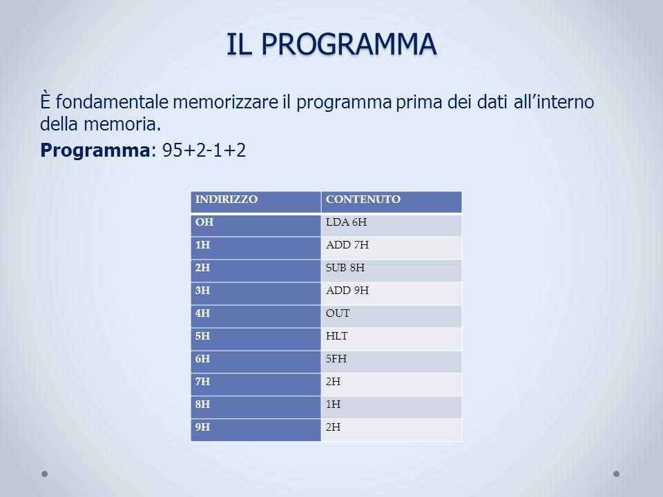 IL PROGRAMMA È fondamentale memorizzare il programma prima dei dati all'interno della memoria. Programma: 95+2-1+2