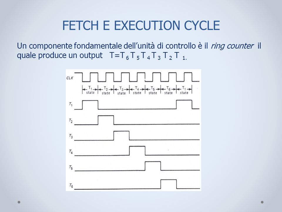 FETCH E EXECUTION CYCLE