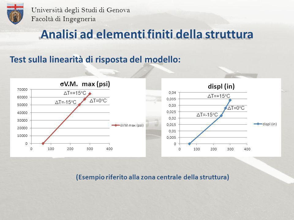 Analisi ad elementi finiti della struttura