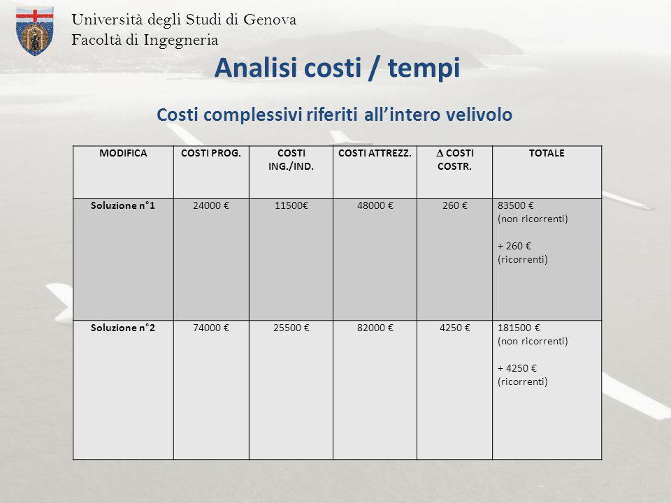 Costi complessivi riferiti all'intero velivolo