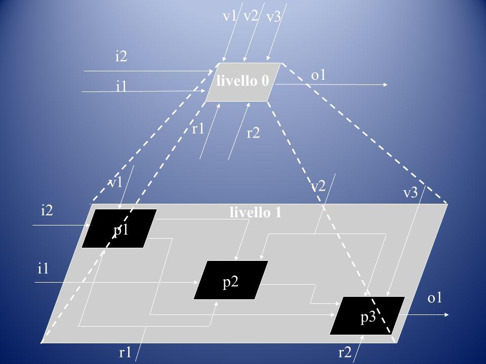 v1 v2 v3 i2 o1 livello 0 i1 r1 r2 v1 v2 v3 i2 livello 1 p1 i1 p2 o1 p3 r1 r2