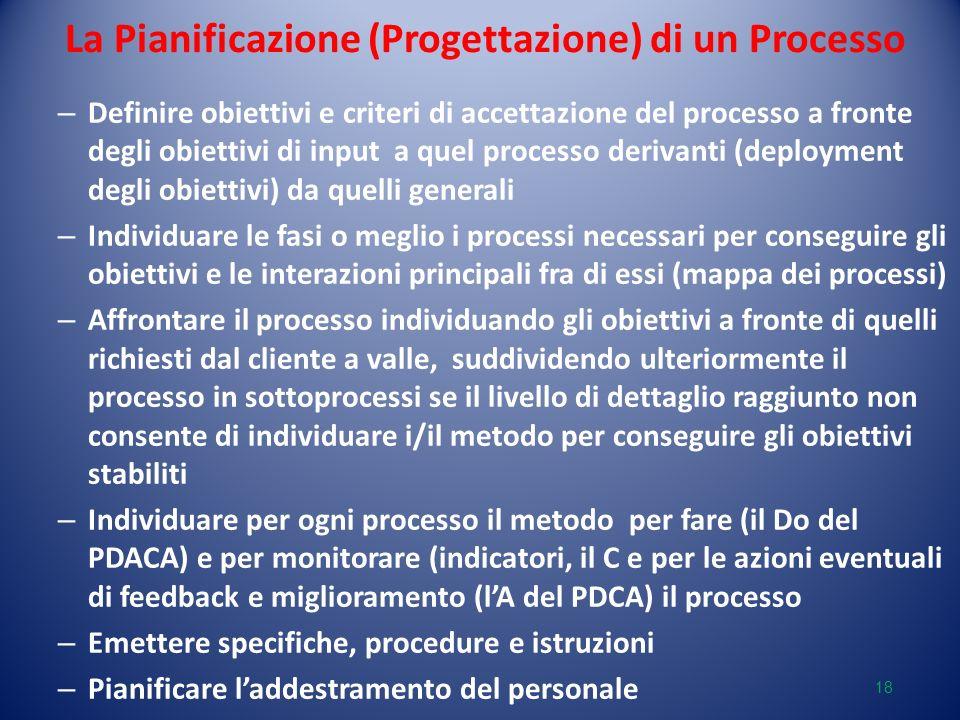 La Pianificazione (Progettazione) di un Processo