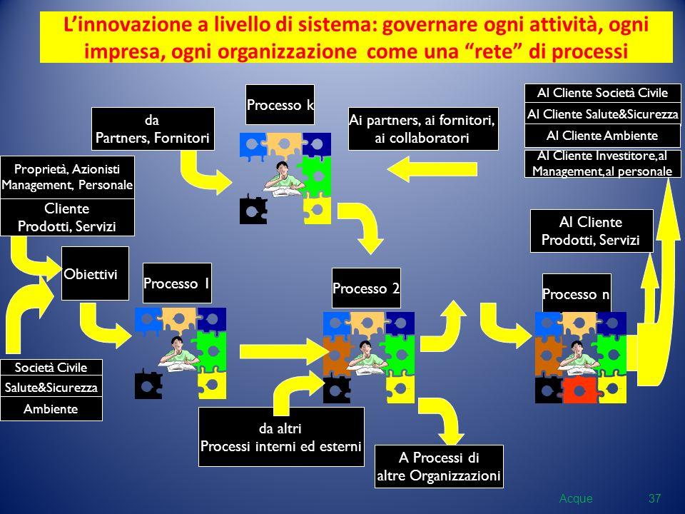 L'innovazione a livello di sistema: governare ogni attività, ogni impresa, ogni organizzazione come una rete di processi