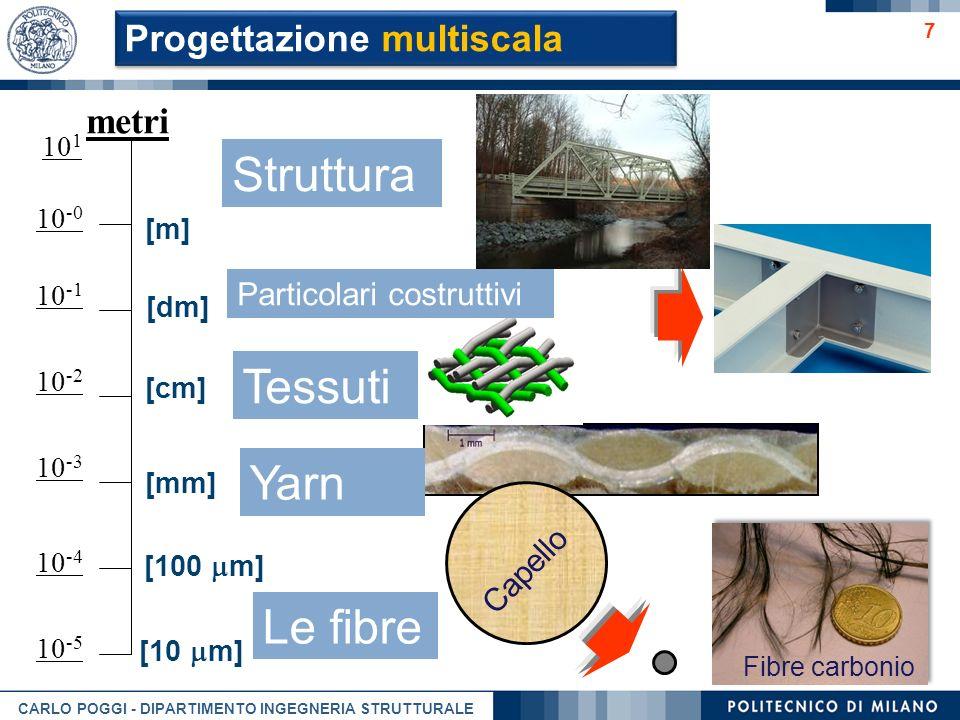 Struttura Tessuti Yarn Le fibre Progettazione multiscala metri