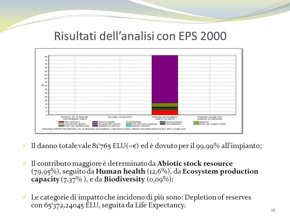 Risultati dell'analisi con EPS 2000