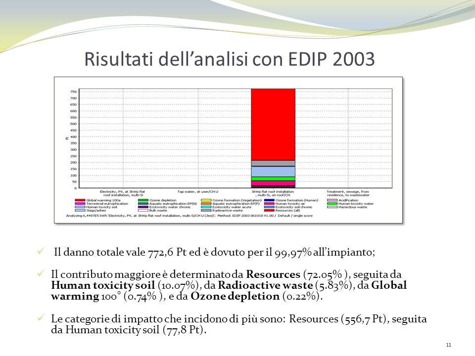 Risultati dell'analisi con EDIP 2003
