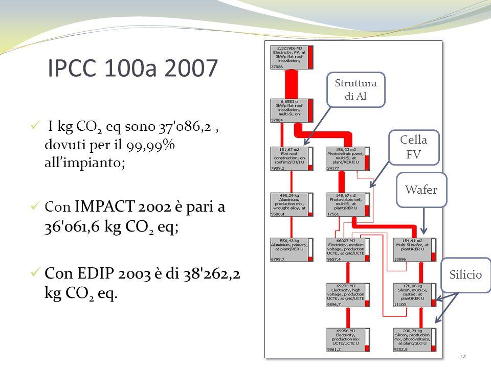 IPCC 100a 2007 Con EDIP 2003 è di 38 262,2 kg CO2 eq.