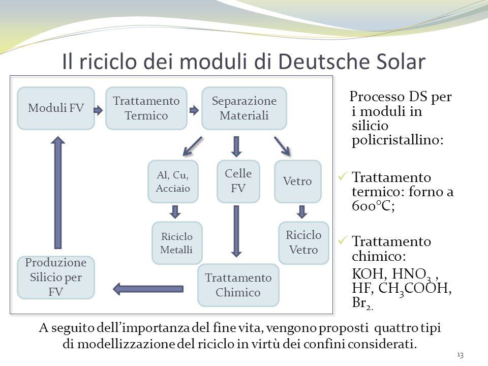 Il riciclo dei moduli di Deutsche Solar