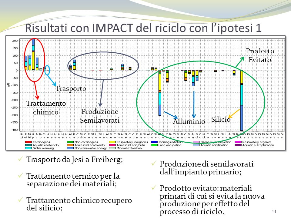 Risultati con IMPACT del riciclo con l'ipotesi 1