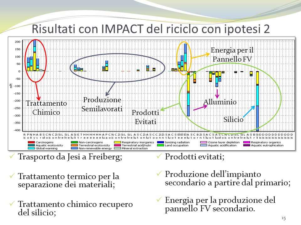 Risultati con IMPACT del riciclo con ipotesi 2