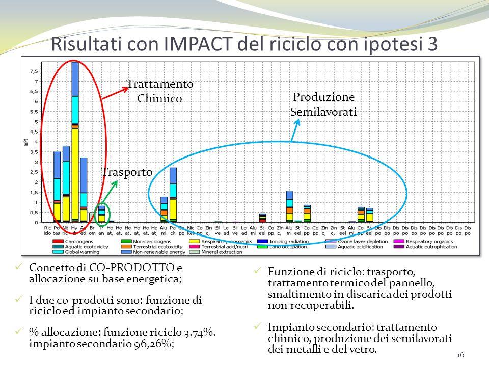 Risultati con IMPACT del riciclo con ipotesi 3