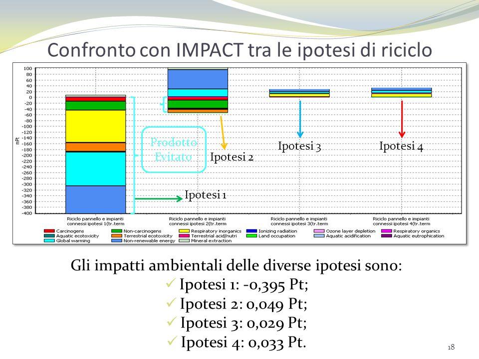 Confronto con IMPACT tra le ipotesi di riciclo