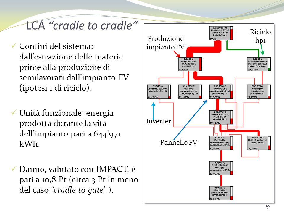 Produzione impianto FV