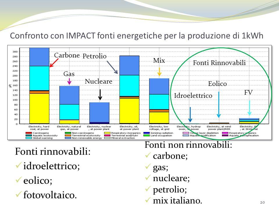 Confronto con IMPACT fonti energetiche per la produzione di 1kWh