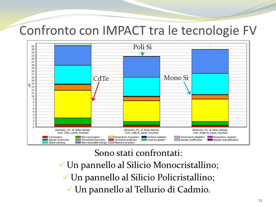 Confronto con IMPACT tra le tecnologie FV