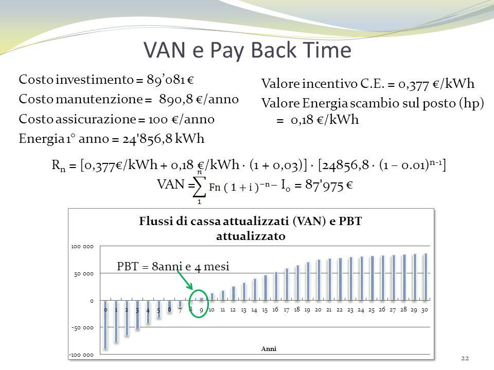 VAN e Pay Back TimeCosto investimento = 89'081 € Costo manutenzione = 890,8 €/anno Costo assicurazione = 100 €/anno Energia 1° anno = 24 856,8 kWh