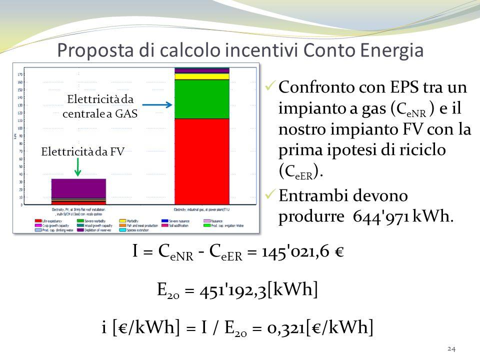 Proposta di calcolo incentivi Conto Energia
