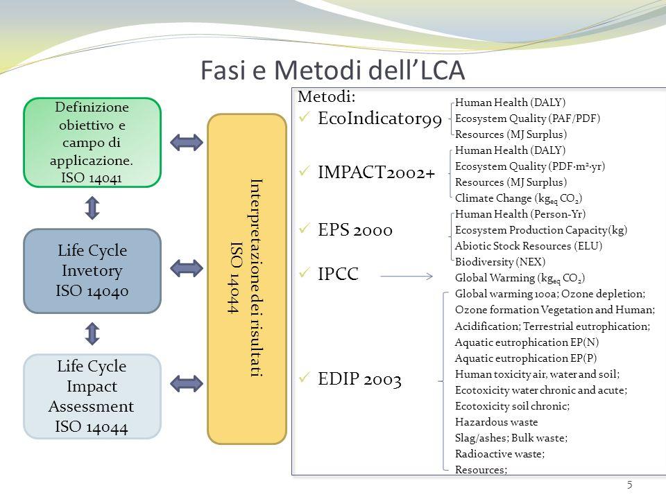 Fasi e Metodi dell'LCA EcoIndicator99 IMPACT2002+ EPS 2000 IPCC